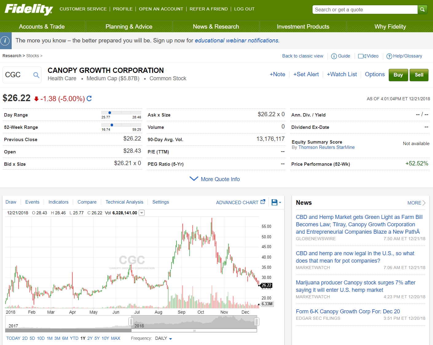 Fidelity Cannabis Stocks and Buying Canadian Stocks 2019