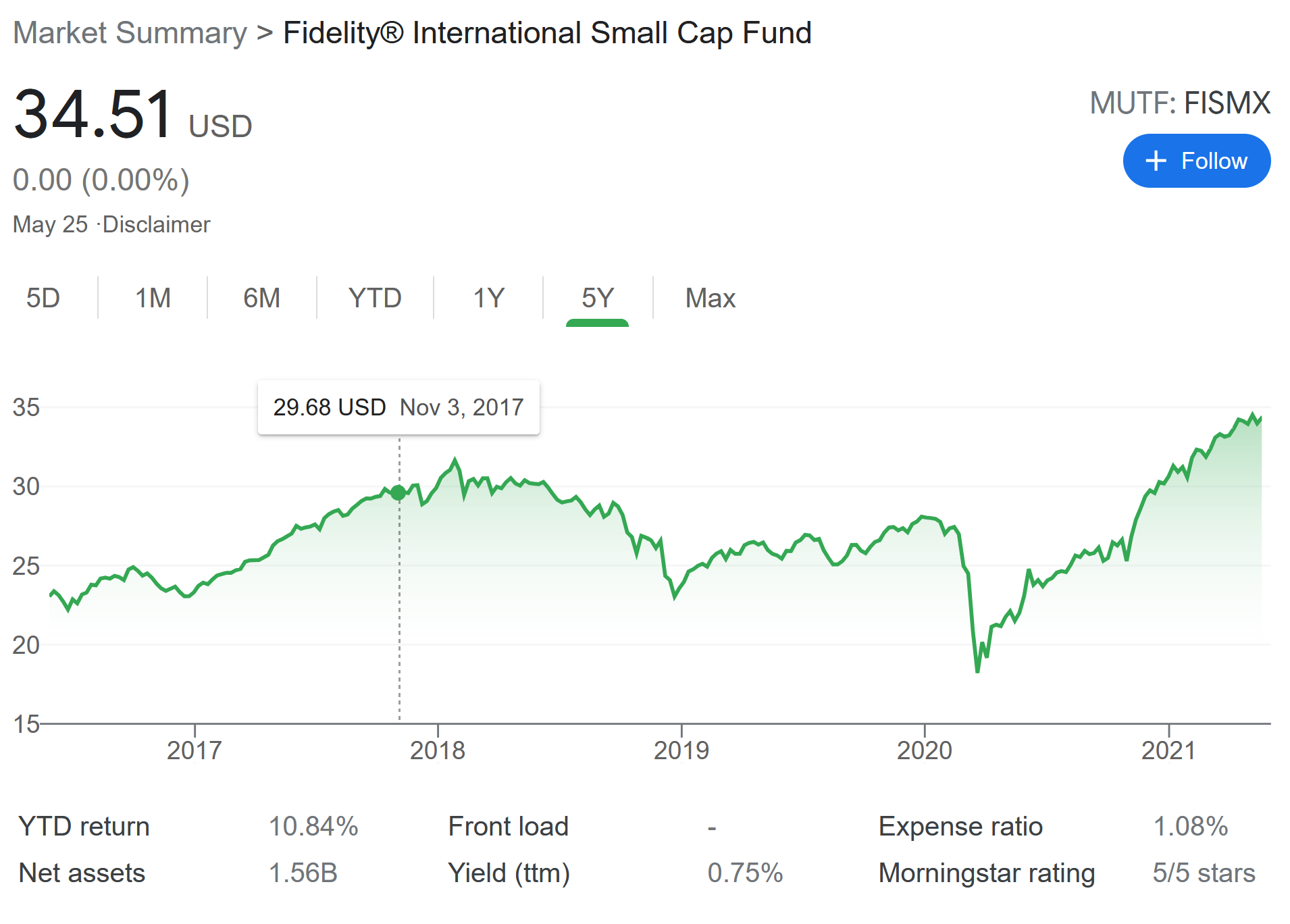 Best Fidelity Mutual Funds 2019: International Small Cap, 500 Index
