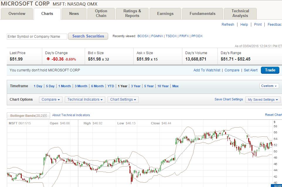 forex trading broker für anfänger wie man in bitcoin merril edge investiert
